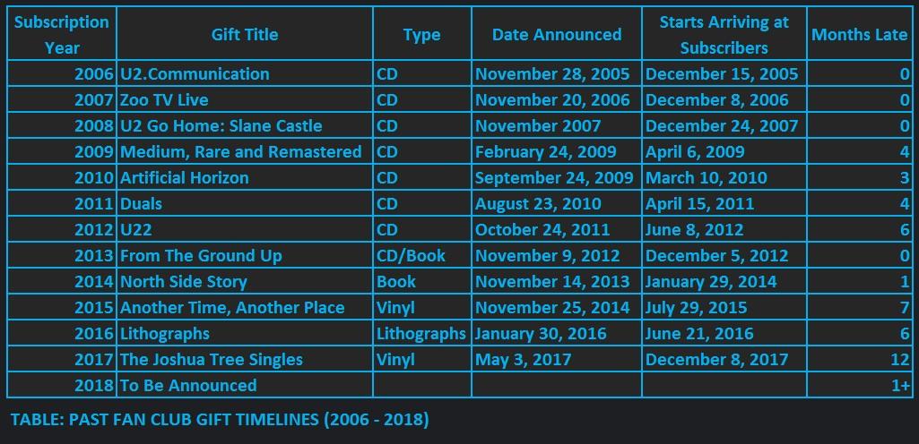 Fan Club Gift Timeline 2006 - 2018