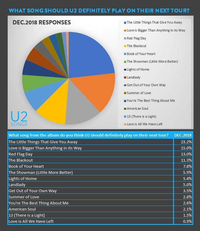 u2songs | #U240 Contest: #favU2item |