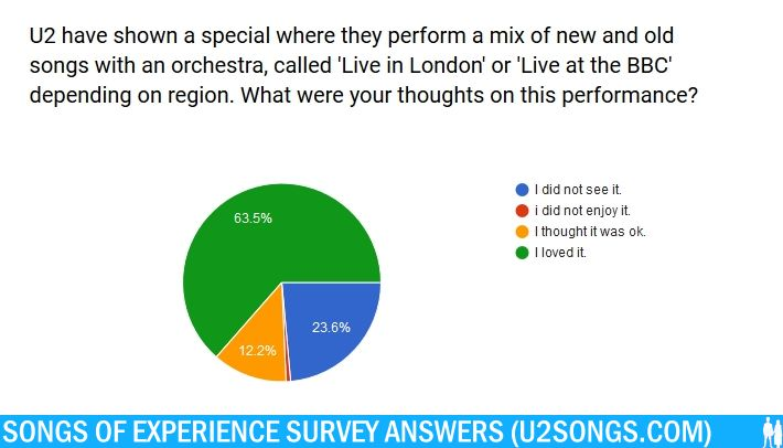 u2songs | Songs of Experience: Your Answers (The Album) Part